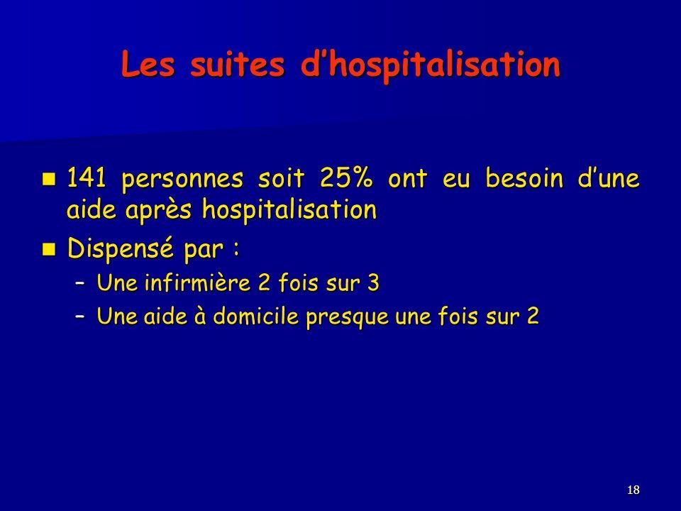 Les suites dhospitalisation 141 personnes soit 25% ont eu besoin dune aide après hospitalisation 141 personnes soit 25% ont eu besoin dune aide après