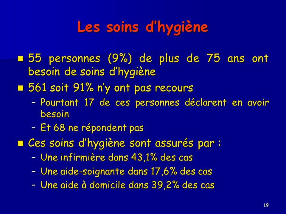 19 Les soins dhygiène 55 personnes (9%) de plus de 75 ans ont besoin de soins dhygiène 55 personnes (9%) de plus de 75 ans ont besoin de soins dhygièn