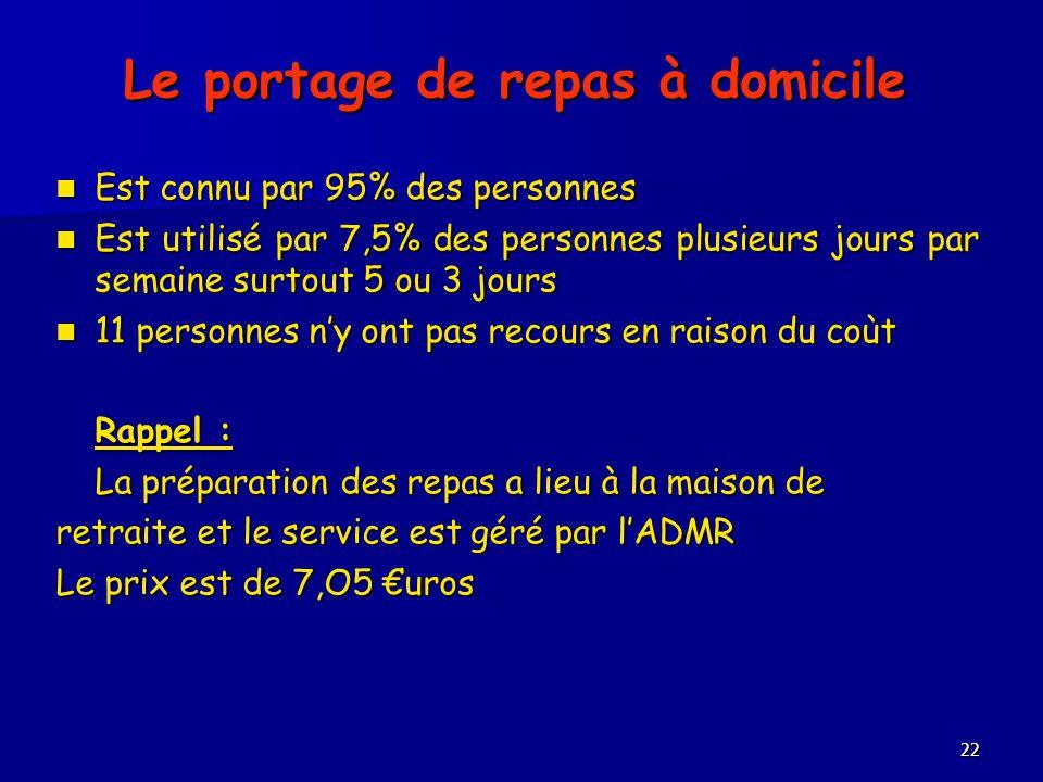 22 Le portage de repas à domicile Est connu par 95% des personnes Est connu par 95% des personnes Est utilisé par 7,5% des personnes plusieurs jours p