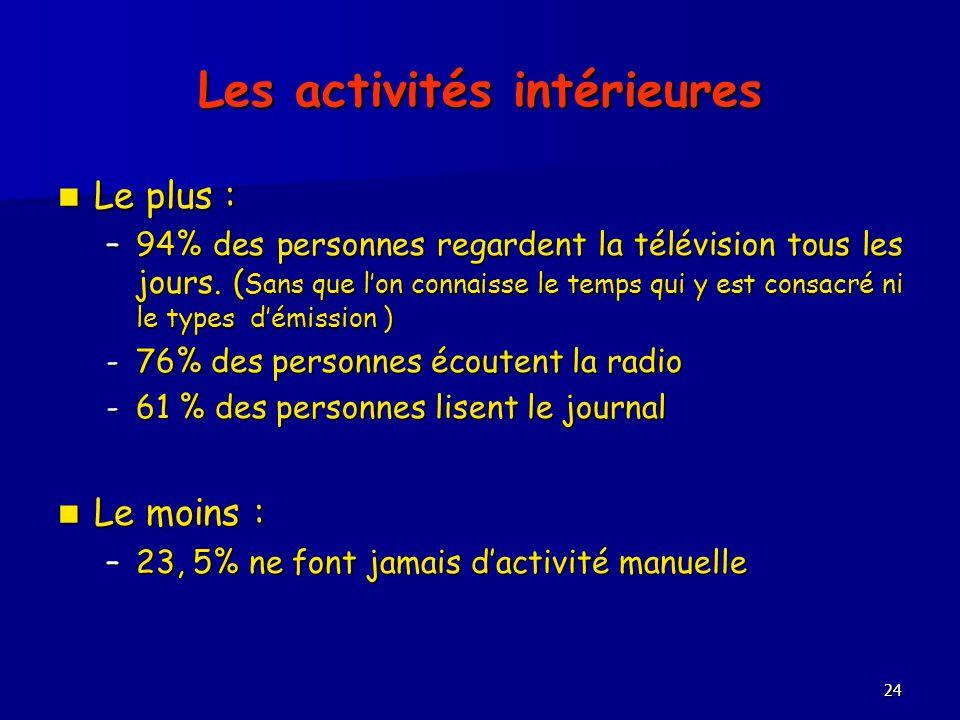 24 Les activités intérieures Le plus : Le plus : –94% des personnes regardent la télévision tous les jours. ( Sans que lon connaisse le temps qui y es