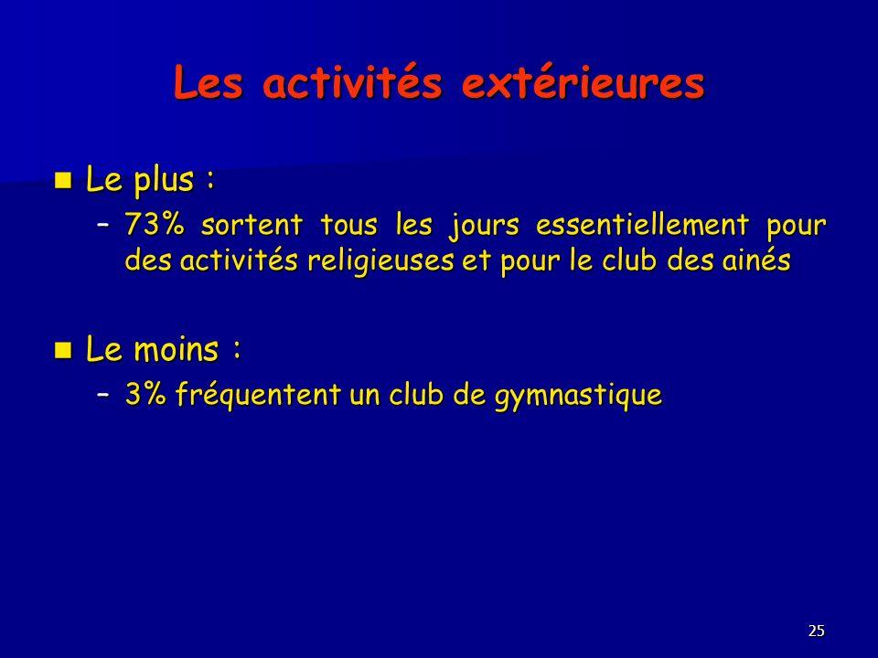 25 Les activités extérieures Le plus : Le plus : –73% sortent tous les jours essentiellement pour des activités religieuses et pour le club des ainés Le moins : Le moins : –3% fréquentent un club de gymnastique
