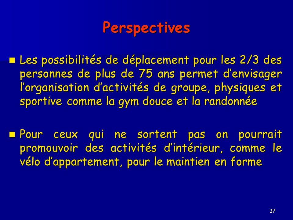27 Perspectives Les possibilités de déplacement pour les 2/3 des personnes de plus de 75 ans permet denvisager lorganisation dactivités de groupe, physiques et sportive comme la gym douce et la randonnée Les possibilités de déplacement pour les 2/3 des personnes de plus de 75 ans permet denvisager lorganisation dactivités de groupe, physiques et sportive comme la gym douce et la randonnée Pour ceux qui ne sortent pas on pourrait promouvoir des activités dintérieur, comme le vélo dappartement, pour le maintien en forme Pour ceux qui ne sortent pas on pourrait promouvoir des activités dintérieur, comme le vélo dappartement, pour le maintien en forme