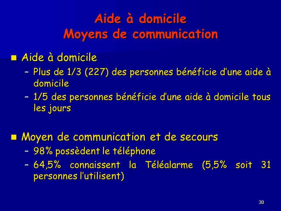 30 Aide à domicile Moyens de communication Aide à domicile Aide à domicile –Plus de 1/3 (227) des personnes bénéficie dune aide à domicile –1/5 des personnes bénéficie dune aide à domicile tous les jours Moyen de communication et de secours Moyen de communication et de secours –98% possèdent le téléphone –64,5% connaissent la Téléalarme (5,5% soit 31 personnes lutilisent) –64,5% connaissent la Téléalarme (5,5% soit 31 personnes lutilisent)