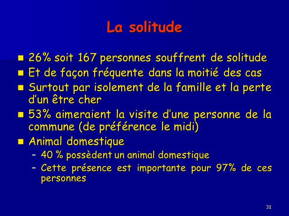 31 La solitude 26% soit 167 personnes souffrent de solitude 26% soit 167 personnes souffrent de solitude Et de façon fréquente dans la moitié des cas
