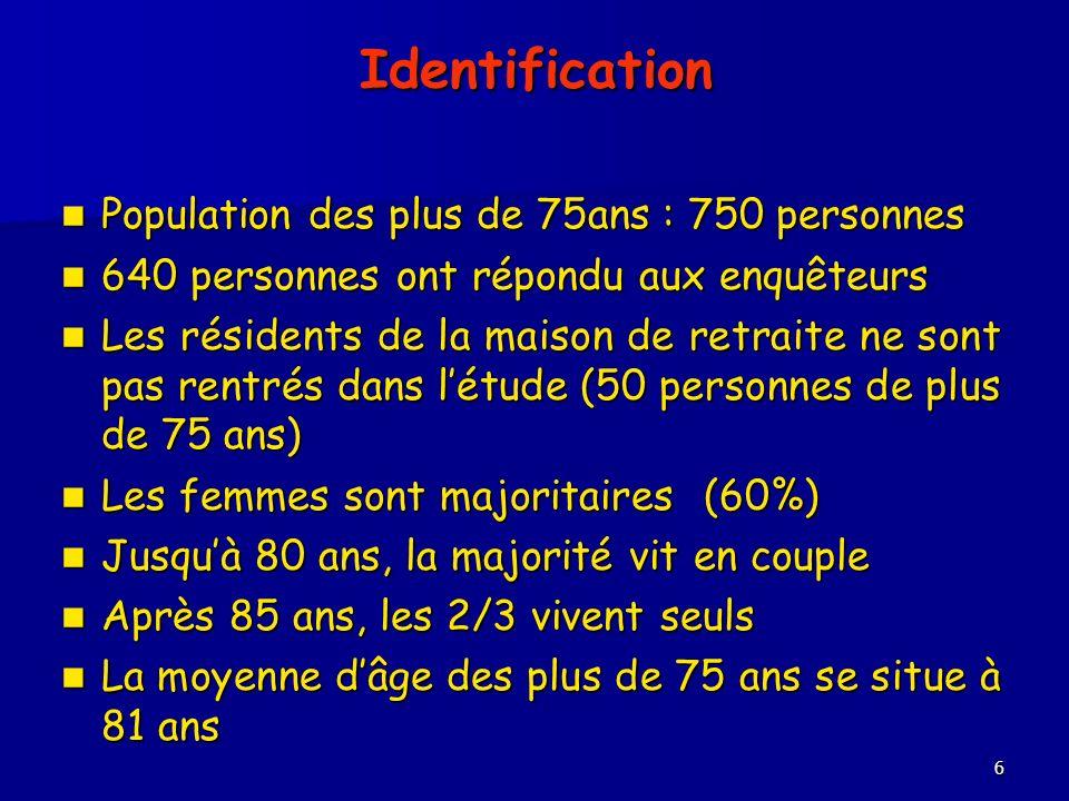 6 Identification Population des plus de 75ans : 750 personnes Population des plus de 75ans : 750 personnes 640 personnes ont répondu aux enquêteurs 64
