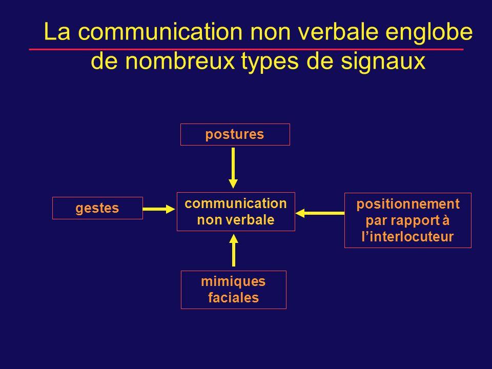 La communication non verbale englobe de nombreux types de signaux communication non verbale gestes postures mimiques faciales positionnement par rapport à linterlocuteur