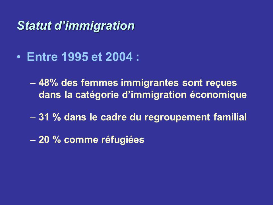 Statut dimmigration Entre 1995 et 2004 : –48% des femmes immigrantes sont reçues dans la catégorie dimmigration économique –31 % dans le cadre du regr