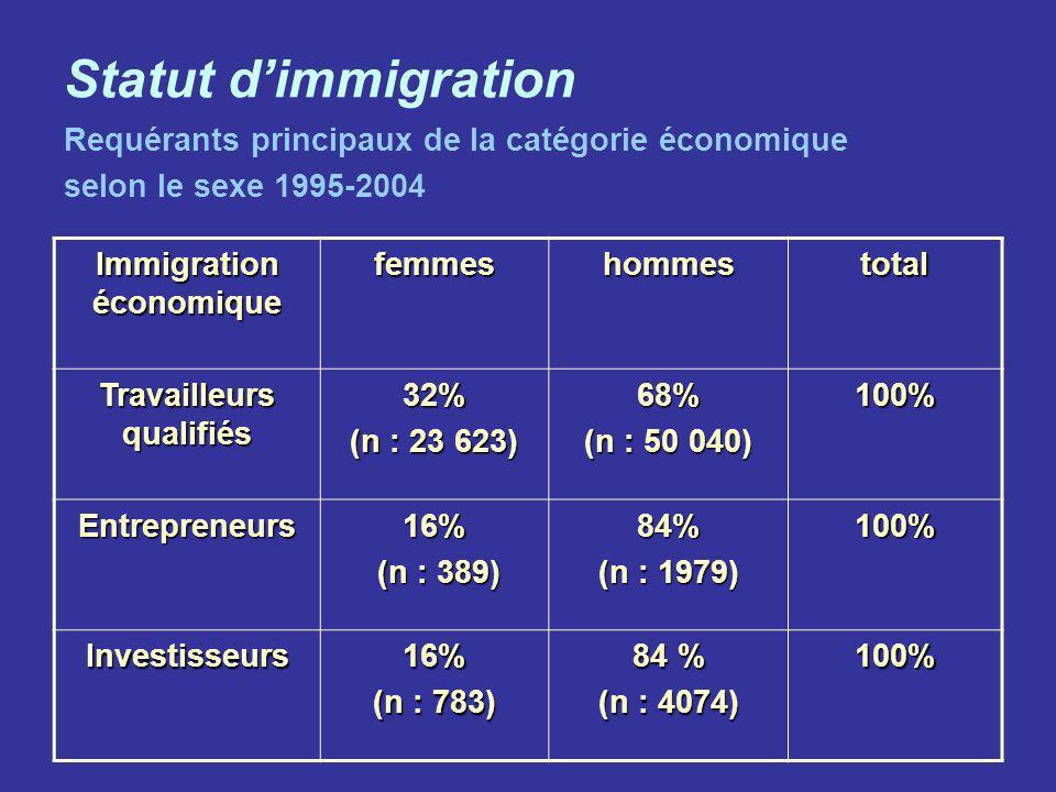 Statut dimmigration Requérants principaux de la catégorie économique selon le sexe 1995-2004 Immigration économique femmeshommestotal Travailleurs qua