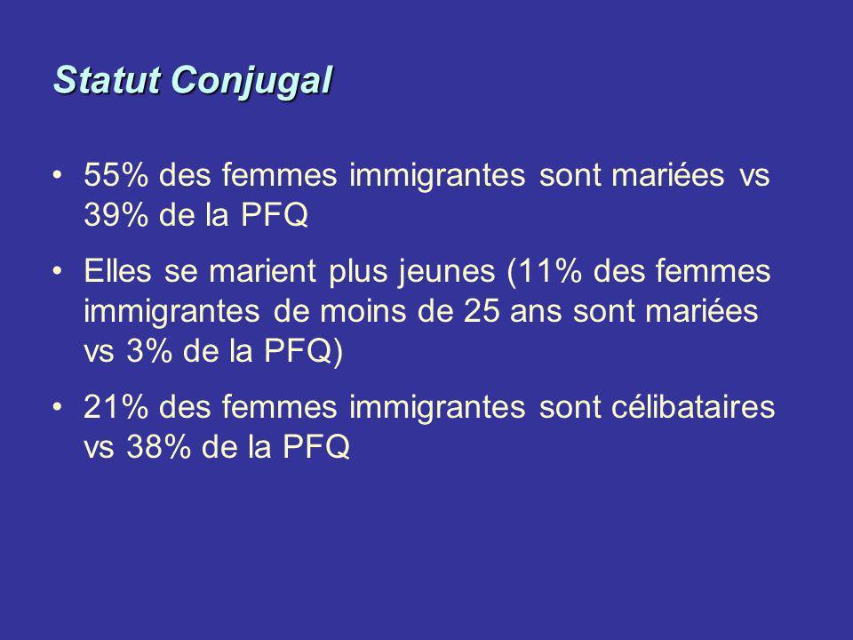 Statut Conjugal 55% des femmes immigrantes sont mariées vs 39% de la PFQ Elles se marient plus jeunes (11% des femmes immigrantes de moins de 25 ans s