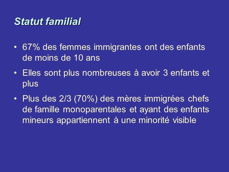 Statut familial 67% des femmes immigrantes ont des enfants de moins de 10 ans Elles sont plus nombreuses à avoir 3 enfants et plus Plus des 2/3 (70%)