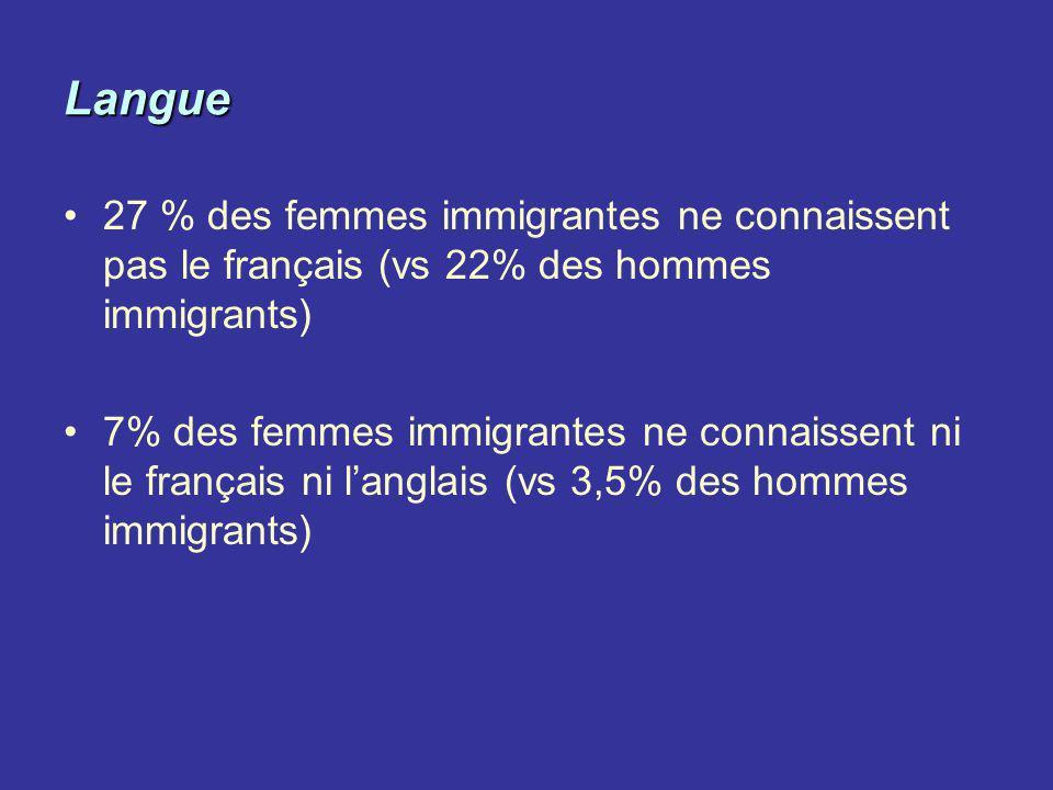 Langue 27 % des femmes immigrantes ne connaissent pas le français (vs 22% des hommes immigrants) 7% des femmes immigrantes ne connaissent ni le frança