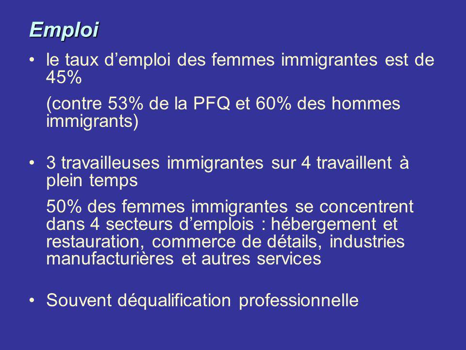 Emploi le taux demploi des femmes immigrantes est de 45% (contre 53% de la PFQ et 60% des hommes immigrants) 3 travailleuses immigrantes sur 4 travail