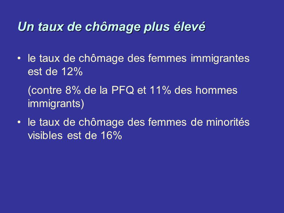 Un taux de chômage plus élevé le taux de chômage des femmes immigrantes est de 12% (contre 8% de la PFQ et 11% des hommes immigrants) le taux de chôma