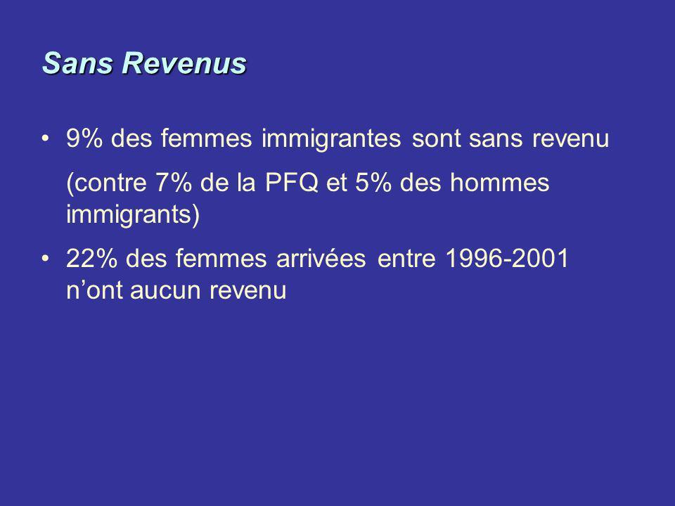Sans Revenus 9% des femmes immigrantes sont sans revenu (contre 7% de la PFQ et 5% des hommes immigrants) 22% des femmes arrivées entre 1996-2001 nont