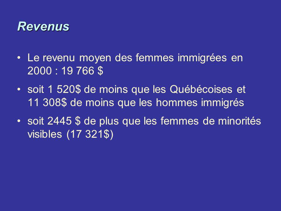 Revenus Le revenu moyen des femmes immigrées en 2000 : 19 766 $ soit 1 520$ de moins que les Québécoises et 11 308$ de moins que les hommes immigrés s