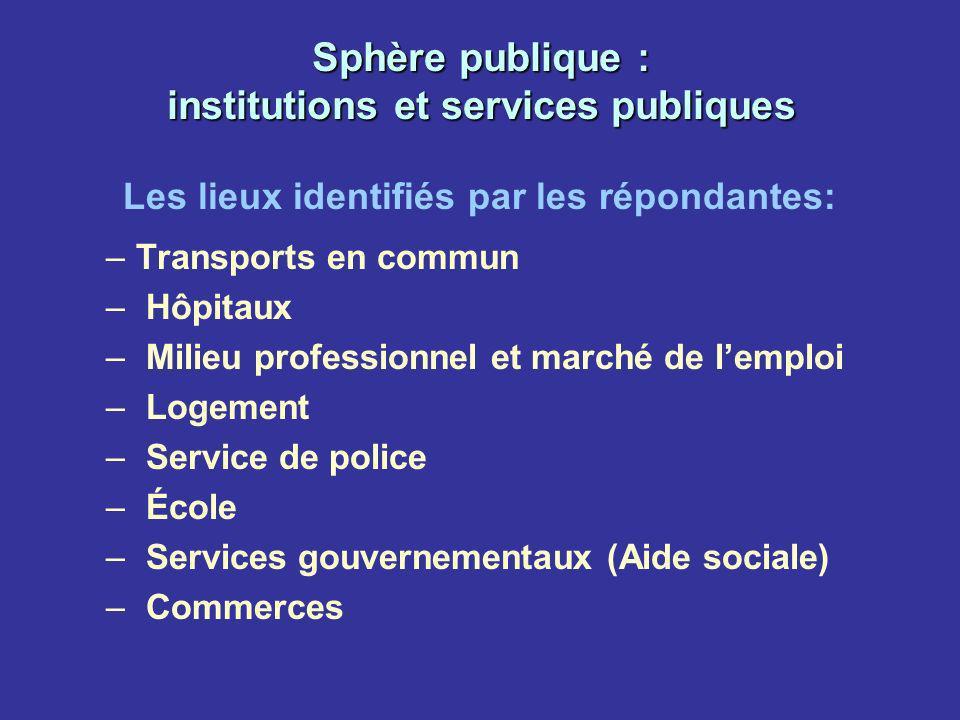 Sphère publique : institutions et services publiques Les lieux identifiés par les répondantes: –Transports en commun – Hôpitaux – Milieu professionnel