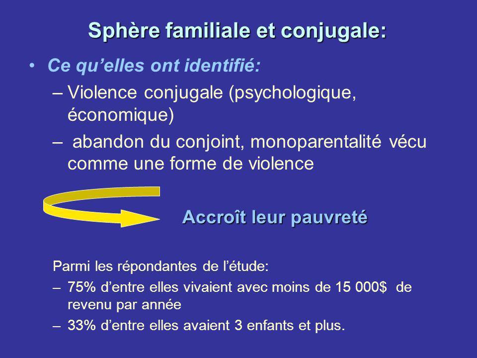 Sphère familiale et conjugale: Ce quelles ont identifié: –Violence conjugale (psychologique, économique) – abandon du conjoint, monoparentalité vécu c