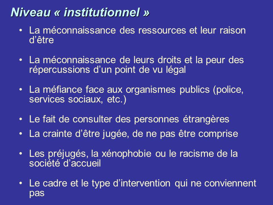 Niveau « institutionnel » La méconnaissance des ressources et leur raison dêtre La méconnaissance de leurs droits et la peur des répercussions dun poi