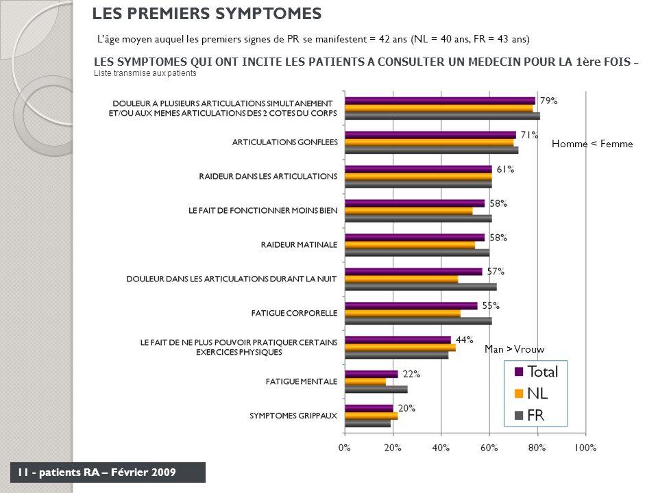 11 - patients RA – Février 2009 LES SYMPTOMES QUI ONT INCITE LES PATIENTS A CONSULTER UN MEDECIN POUR LA 1ère FOIS – Liste transmise aux patients Homm