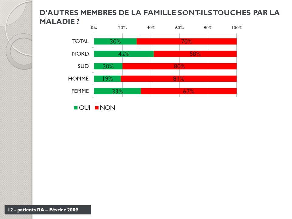 12 - patients RA – Février 2009 DAUTRES MEMBRES DE LA FAMILLE SONT-ILS TOUCHES PAR LA MALADIE ?