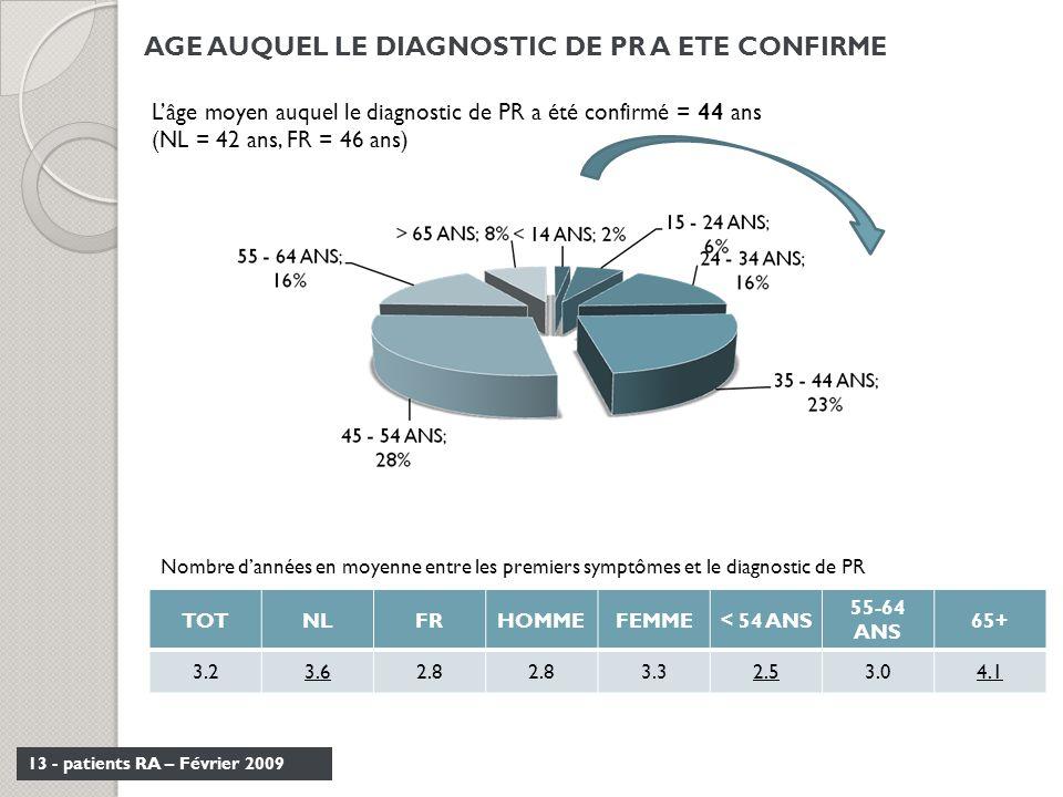 13 - patients RA – Février 2009 AGE AUQUEL LE DIAGNOSTIC DE PR A ETE CONFIRME Lâge moyen auquel le diagnostic de PR a été confirmé = 44 ans (NL = 42 a