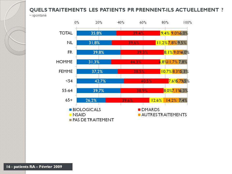 16 - patients RA – Février 2009 QUELS TRAITEMENTS LES PATIENTS PR PRENNENT-ILS ACTUELLEMENT ? – spontané