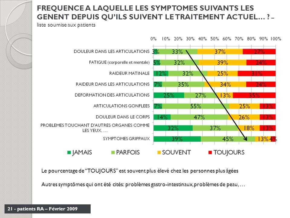 21 - patients RA – Février 2009 FREQUENCE A LAQUELLE LES SYMPTOMES SUIVANTS LES GENENT DEPUIS QUILS SUIVENT LE TRAITEMENT ACTUEL… ? – liste soumise au