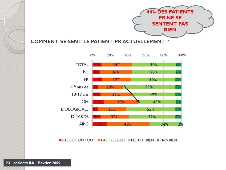 23 - patients RA – Février 2009 COMMENT SE SENT LE PATIENT PR ACTUELLEMENT ? 44% DES PATIENTS PR NE SE SENTENT PAS BIEN