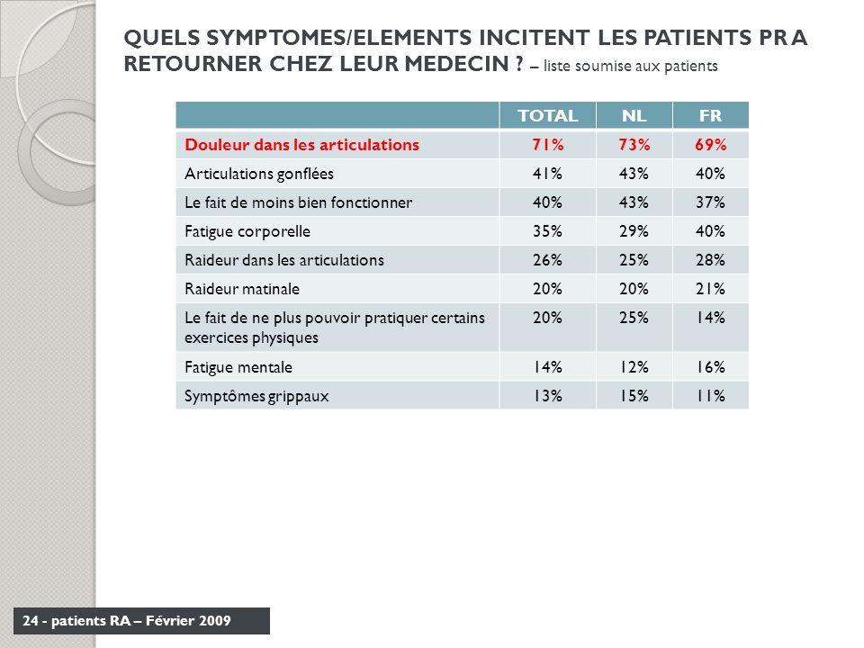 24 - patients RA – Février 2009 QUELS SYMPTOMES/ELEMENTS INCITENT LES PATIENTS PR A RETOURNER CHEZ LEUR MEDECIN ? – liste soumise aux patients TOTALNL