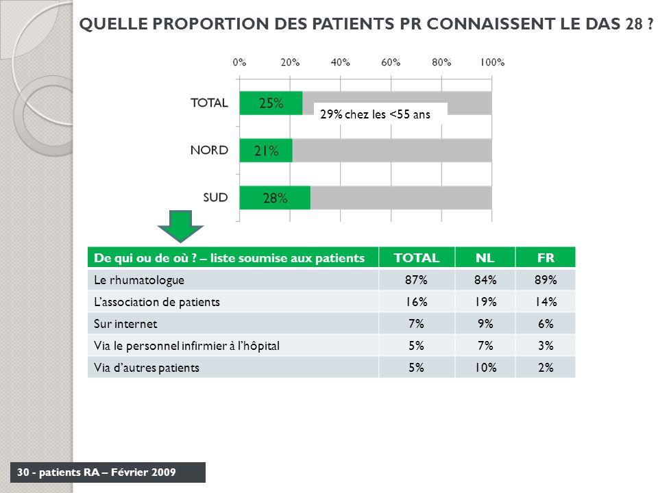30 - patients RA – Février 2009 QUELLE PROPORTION DES PATIENTS PR CONNAISSENT LE DAS 28 ? De qui ou de où ? – liste soumise aux patientsTOTALNLFR Le r