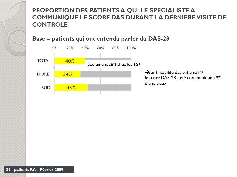 31 - patients RA – Février 2009 PROPORTION DES PATIENTS A QUI LE SPECIALISTE A COMMUNIQUE LE SCORE DAS DURANT LA DERNIERE VISITE DE CONTROLE Base = pa