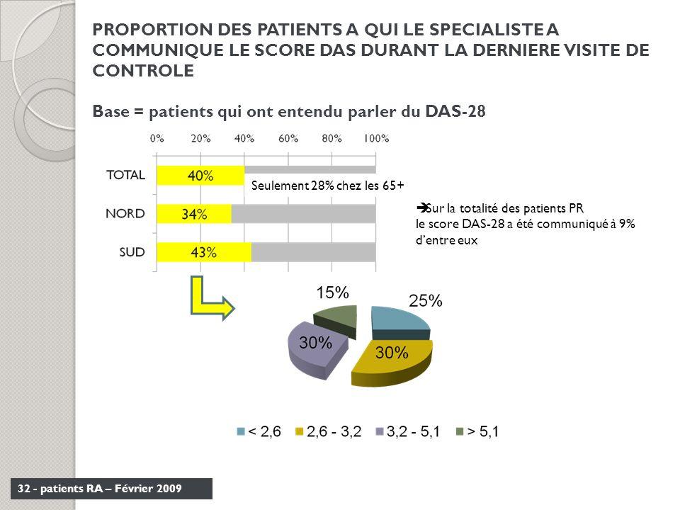 32 - patients RA – Février 2009 PROPORTION DES PATIENTS A QUI LE SPECIALISTE A COMMUNIQUE LE SCORE DAS DURANT LA DERNIERE VISITE DE CONTROLE Base = pa
