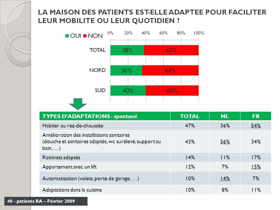 40 - patients RA – Février 2009 LA MAISON DES PATIENTS EST-ELLE ADAPTEE POUR FACILITER LEUR MOBILITE OU LEUR QUOTIDIEN ? TYPES DADAPTATIONS - spontané