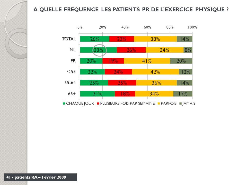 41 - patients RA – Février 2009 A QUELLE FREQUENCE LES PATIENTS PR DE LEXERCICE PHYSIQUE ?
