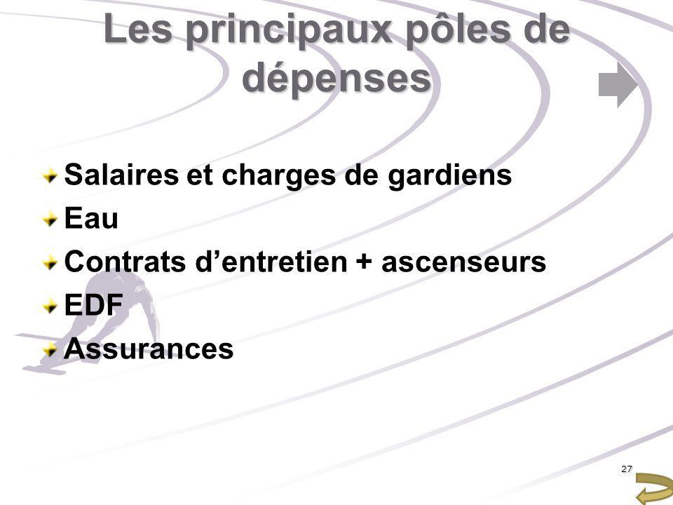 Les principaux pôles de dépenses Salaires et charges de gardiens Eau Contrats dentretien + ascenseurs EDF Assurances 27