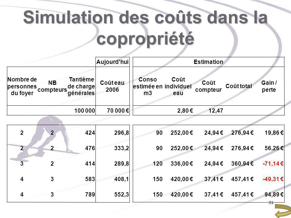 Simulation des coûts dans la copropriété 31