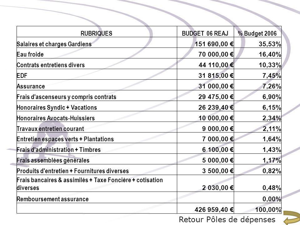 RUBRIQUESBUDGET 06 REAJ% Budget 2006 Salaires et charges Gardiens 151 690,00 35,53% Eau froide 70 000,00 16,40% Contrats entretiens divers 44 110,00 1