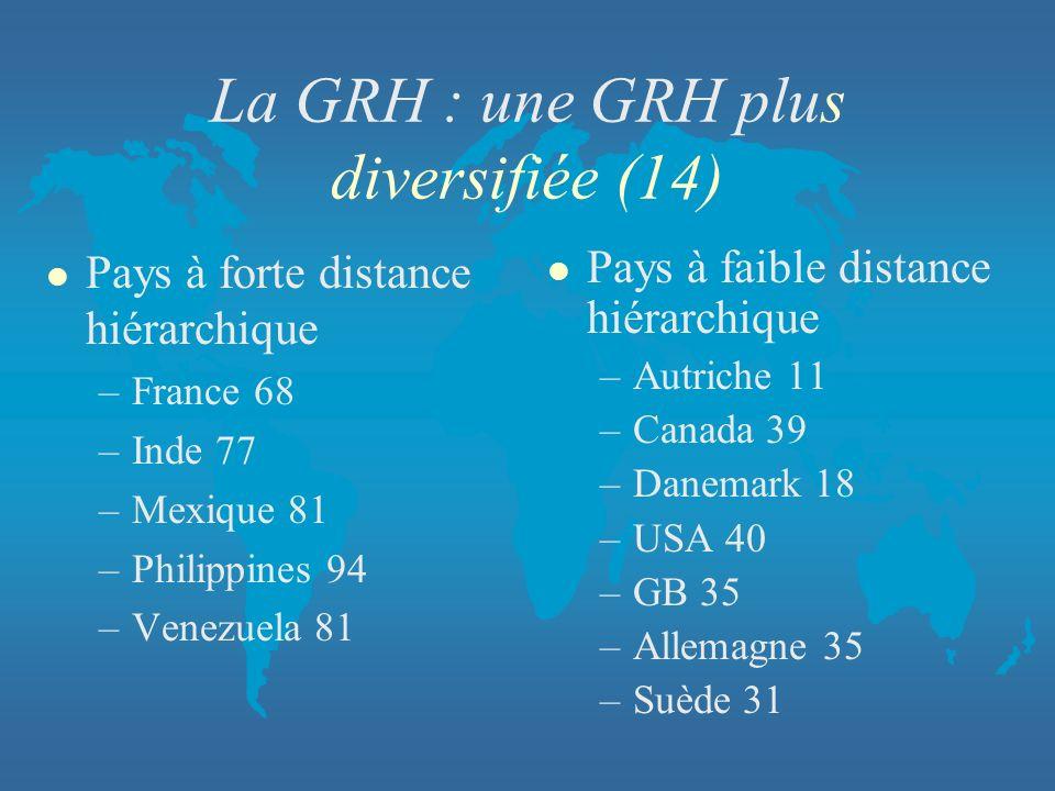 La GRH : une GRH plus diversifiée (14) l Pays à forte distance hiérarchique –France 68 –Inde 77 –Mexique 81 –Philippines 94 –Venezuela 81 l Pays à fai