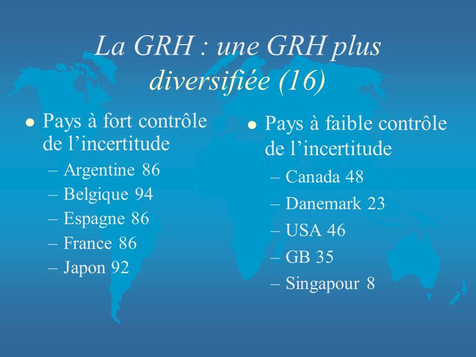 La GRH : une GRH plus diversifiée (16) l Pays à fort contrôle de lincertitude –Argentine 86 –Belgique 94 –Espagne 86 –France 86 –Japon 92 l Pays à fai