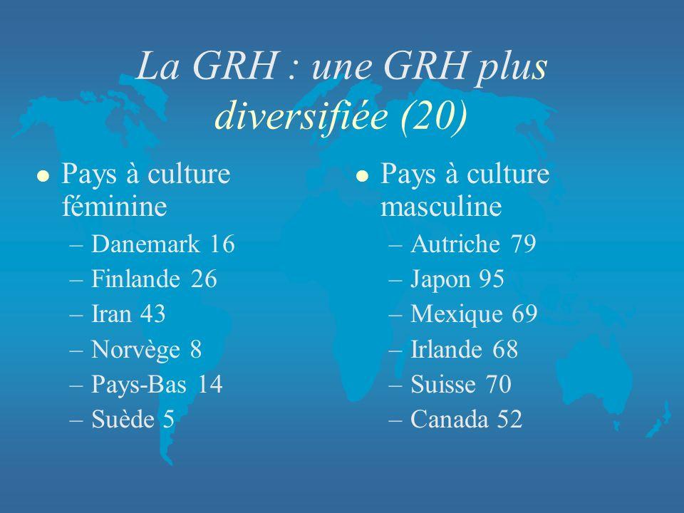 La GRH : une GRH plus diversifiée (20) l Pays à culture féminine –Danemark 16 –Finlande 26 –Iran 43 –Norvège 8 –Pays-Bas 14 –Suède 5 l Pays à culture
