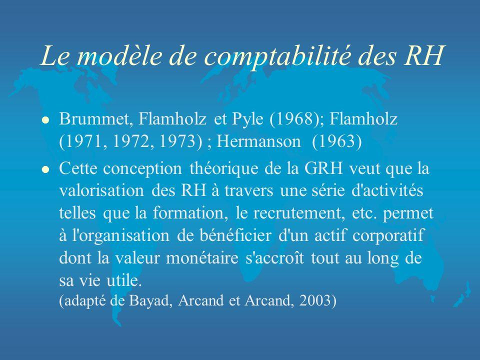 Le modèle de comptabilité des RH l Brummet, Flamholz et Pyle (1968); Flamholz (1971, 1972, 1973) ; Hermanson (1963) l Cette conception théorique de la