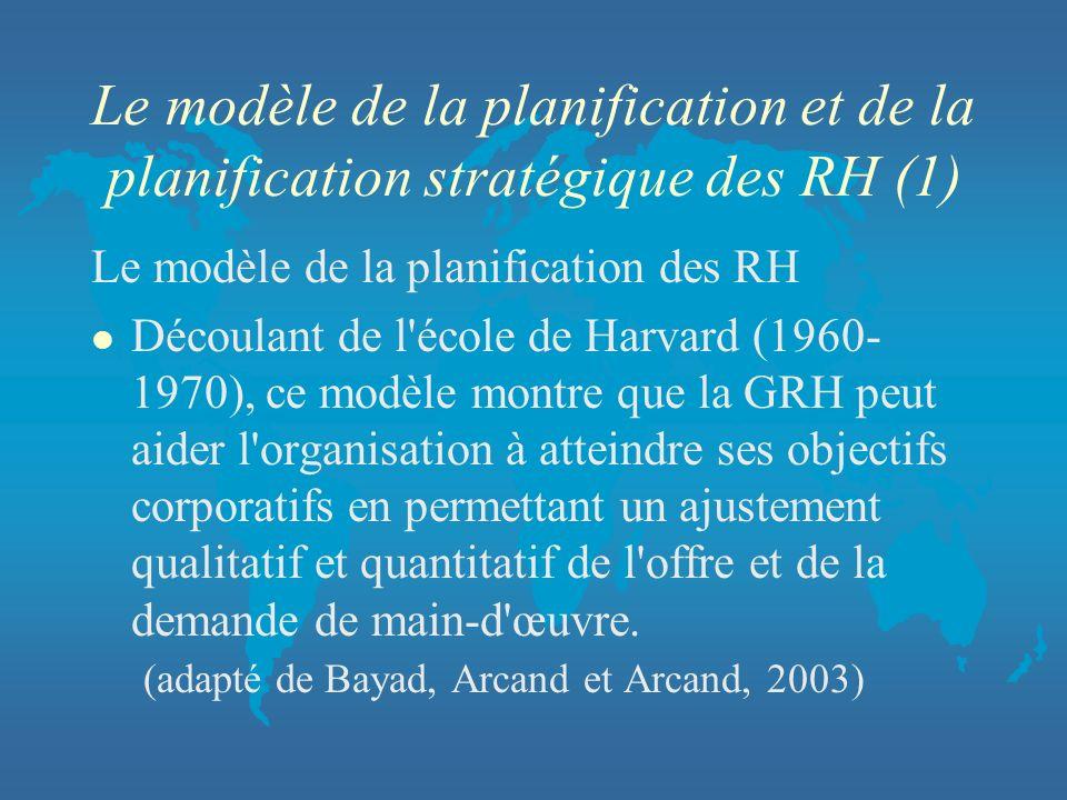 Le modèle de la planification et de la planification stratégique des RH (1) Le modèle de la planification des RH l Découlant de l'école de Harvard (19
