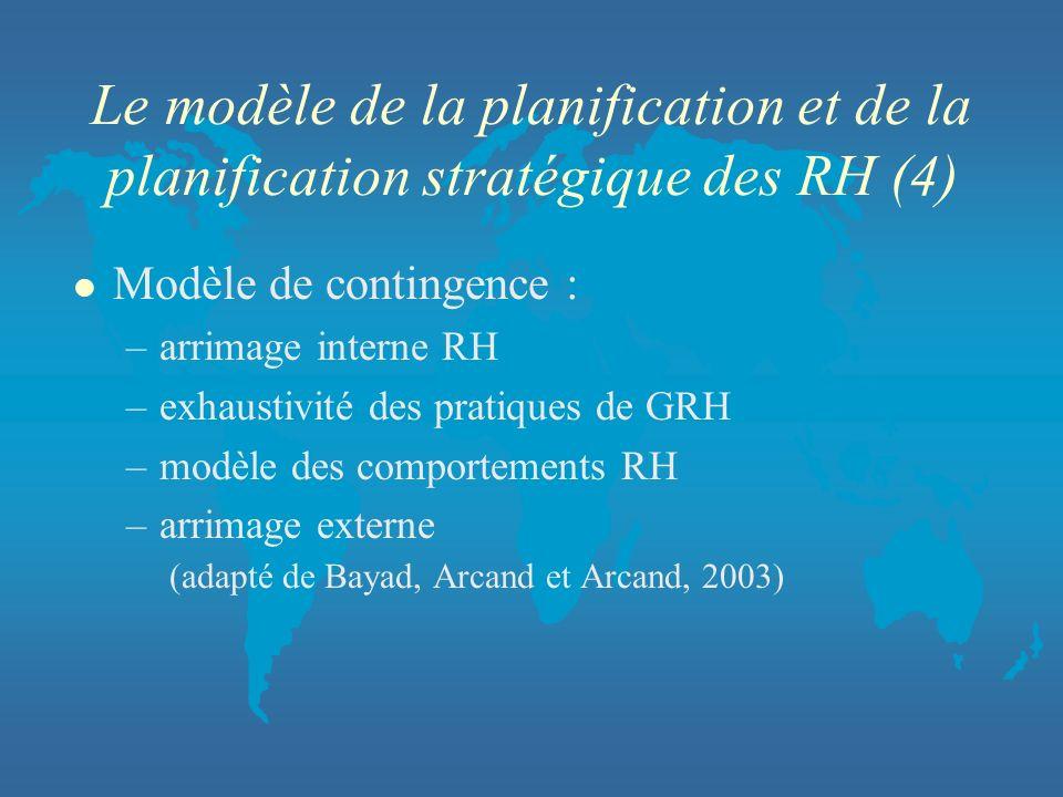 Le modèle de la planification et de la planification stratégique des RH (4) l Modèle de contingence : –arrimage interne RH –exhaustivité des pratiques