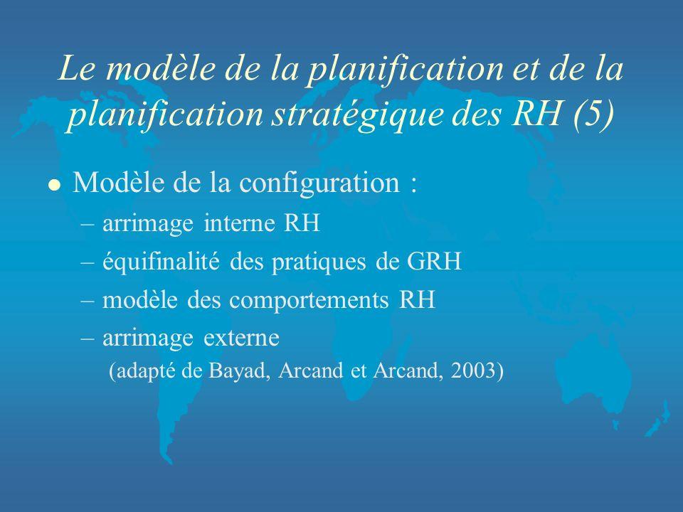 Le modèle de la planification et de la planification stratégique des RH (5) l Modèle de la configuration : –arrimage interne RH –équifinalité des prat
