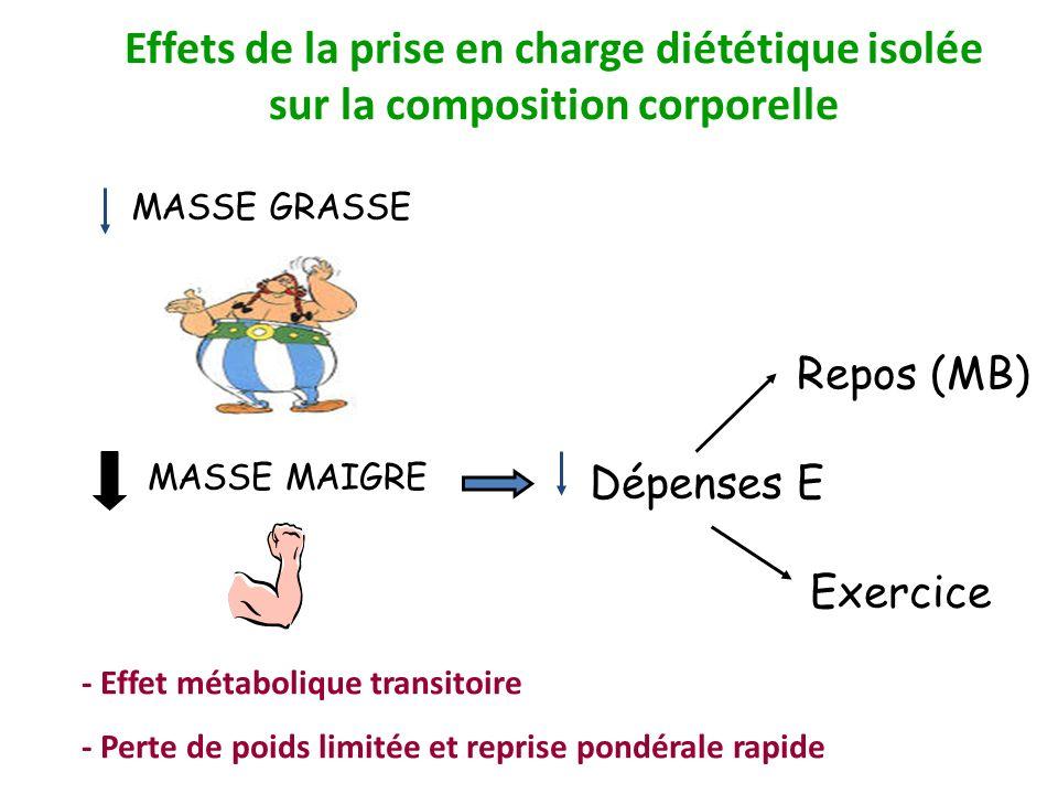 MASSE GRASSE Dépenses E Exercice Repos (MB) MASSE MAIGRE Effets de la prise en charge diététique isolée sur la composition corporelle - Effet métaboli
