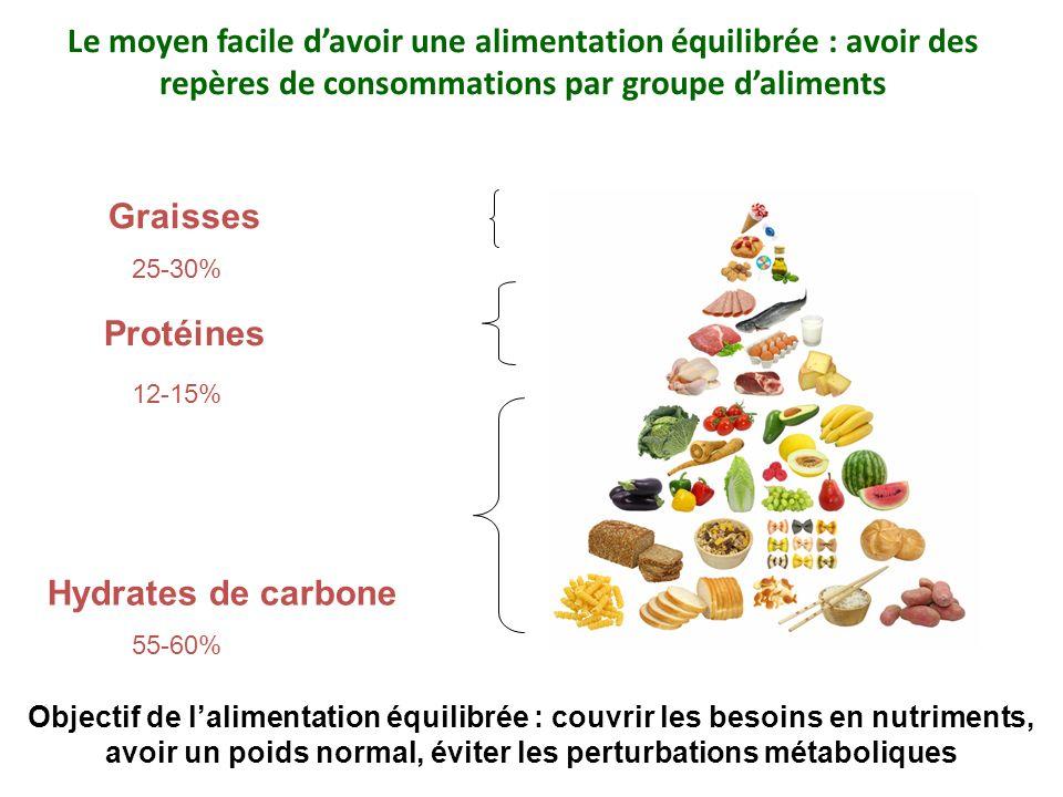 Le moyen facile davoir une alimentation équilibrée : avoir des repères de consommations par groupe daliments Hydrates de carbone Protéines Graisses 55