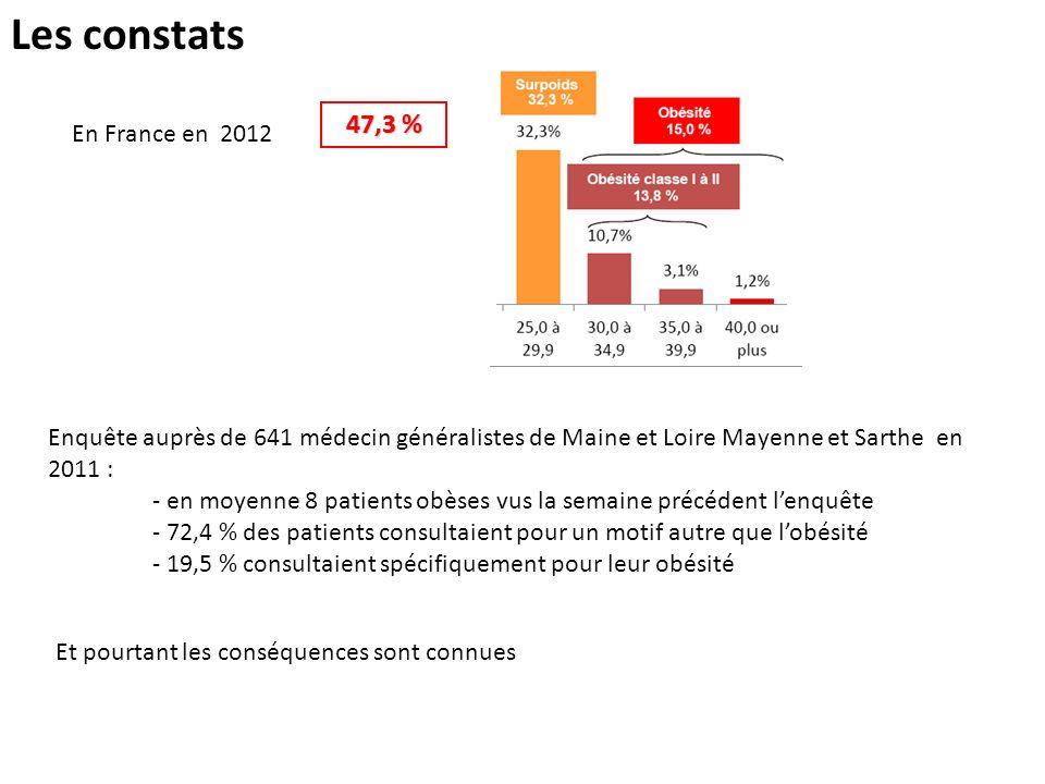 Les constats En France en 2012 Enquête auprès de 641 médecin généralistes de Maine et Loire Mayenne et Sarthe en 2011 : - en moyenne 8 patients obèses