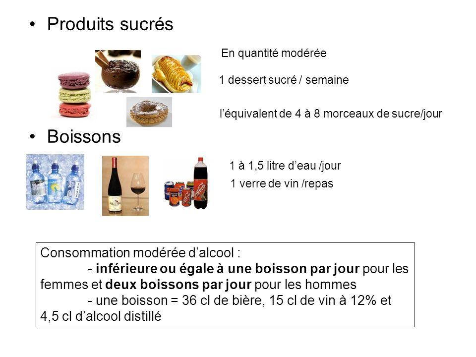 Produits sucrés En quantité modérée 1 dessert sucré / semaine léquivalent de 4 à 8 morceaux de sucre/jour Boissons 1 à 1,5 litre deau /jour 1 verre de
