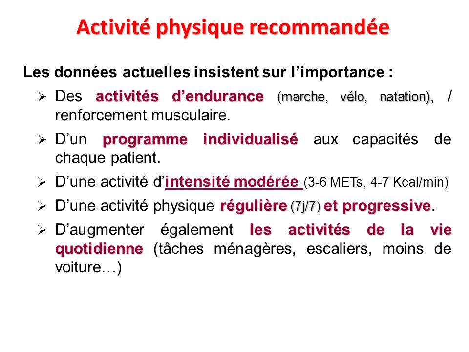 Activité physique recommandée Les données actuelles insistent sur limportance : activités dendurance (marche, vélo, natation) Des activités dendurance