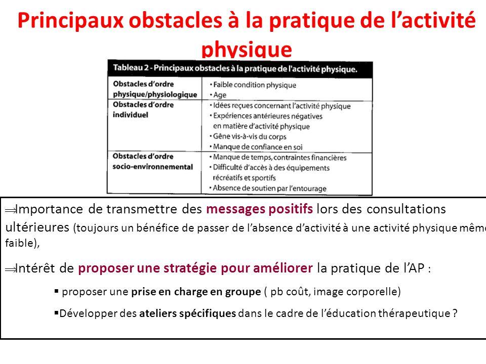Principaux obstacles à la pratique de lactivité physique Importance de transmettre des messages positifs lors des consultations ultérieures (toujours